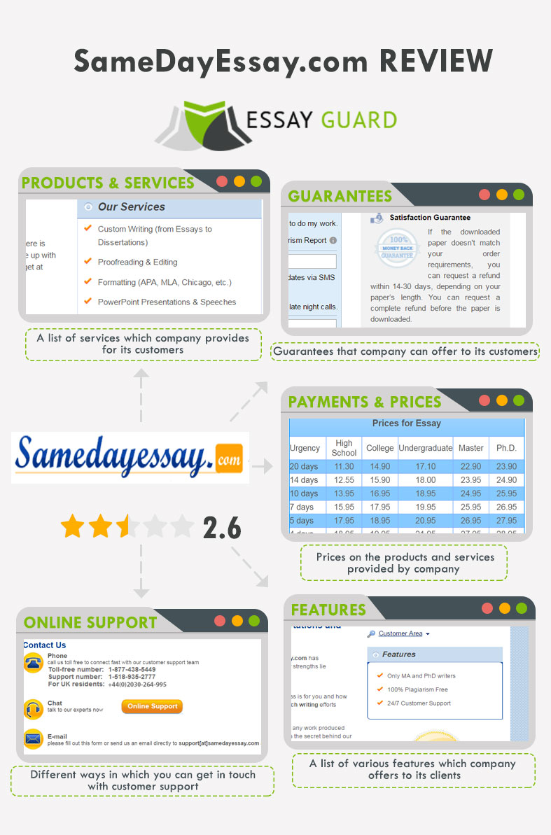 SameDayEssay review