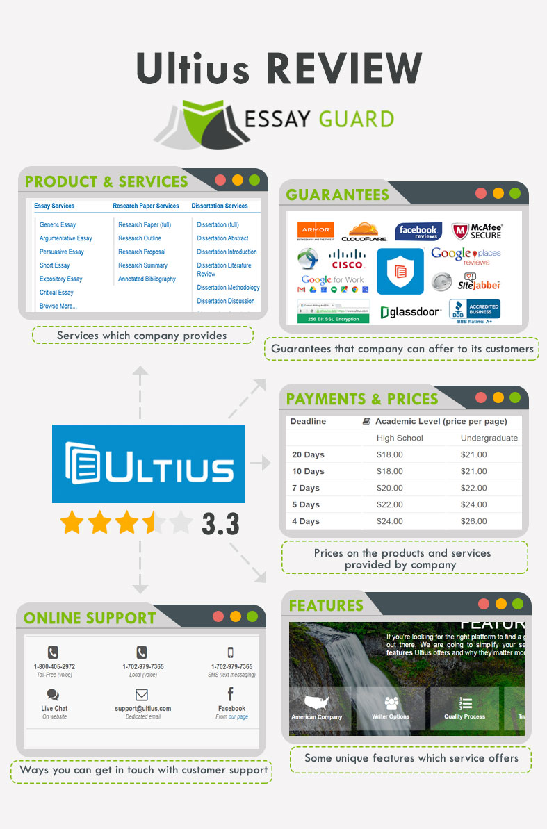 discount offers from ultius